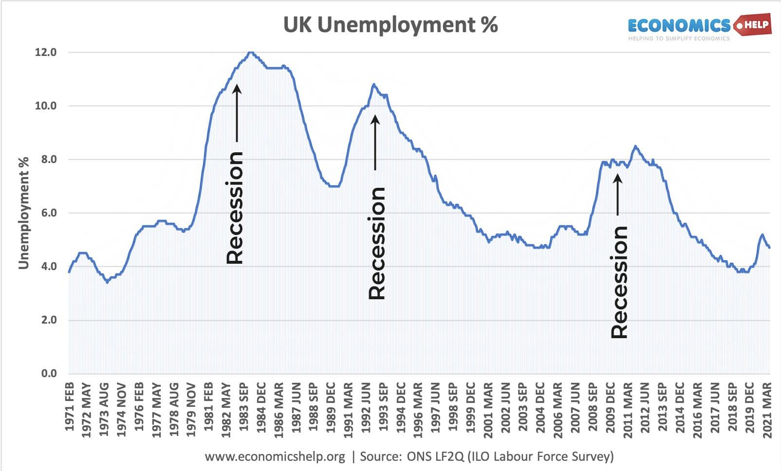 uk-unemployment-1971-2021