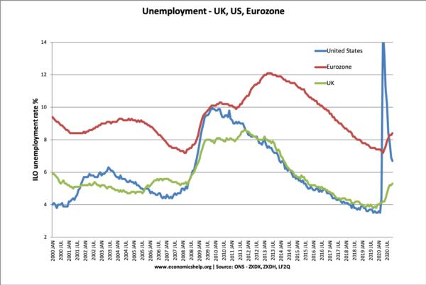 unemployment-uk-eu-us