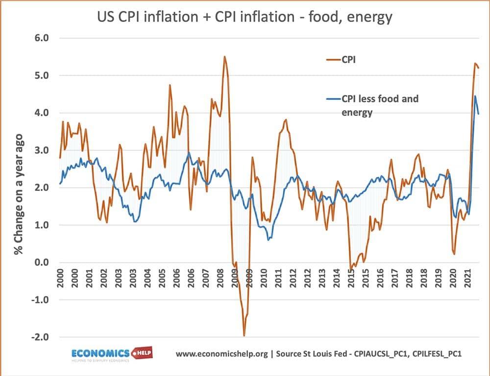 us-inflation-cpi-cpi-food-energy-2000-2021