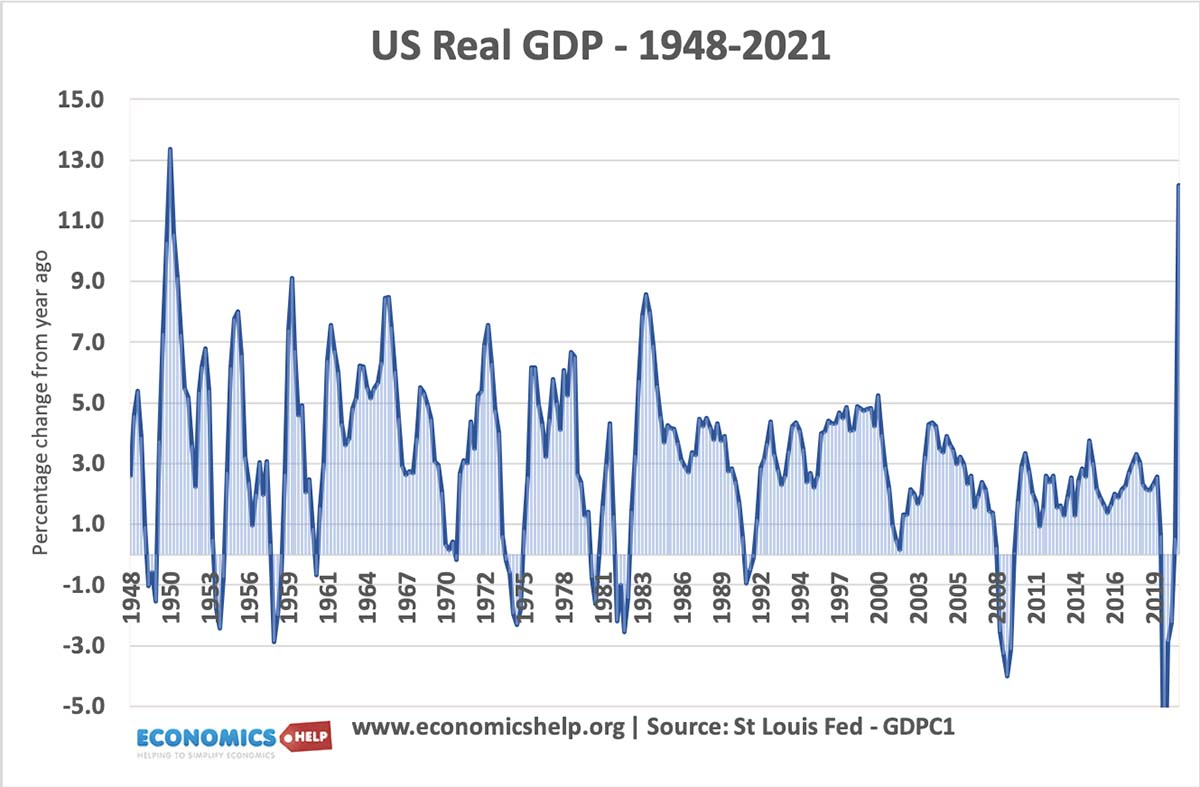 us-real-gdp-1948-21 copy