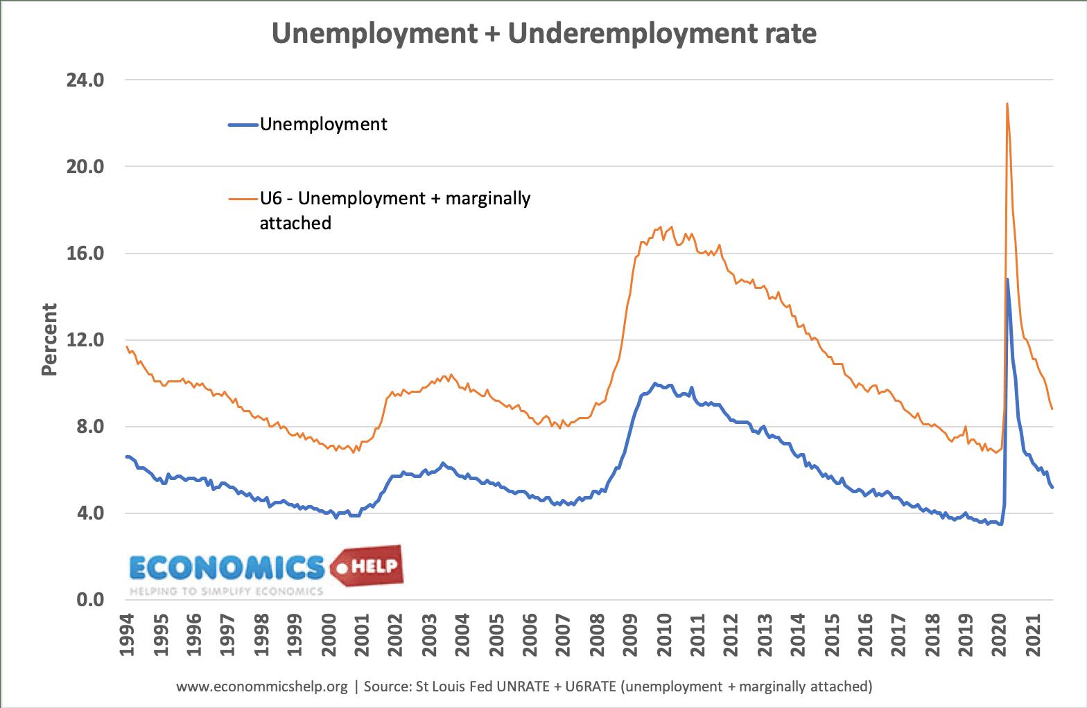 under-employment-us