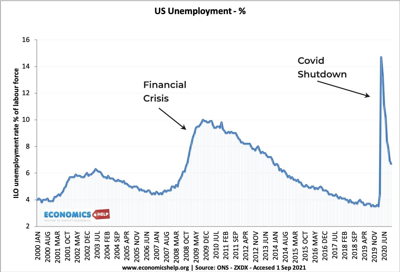 us-unemployment-2000-2021-notes