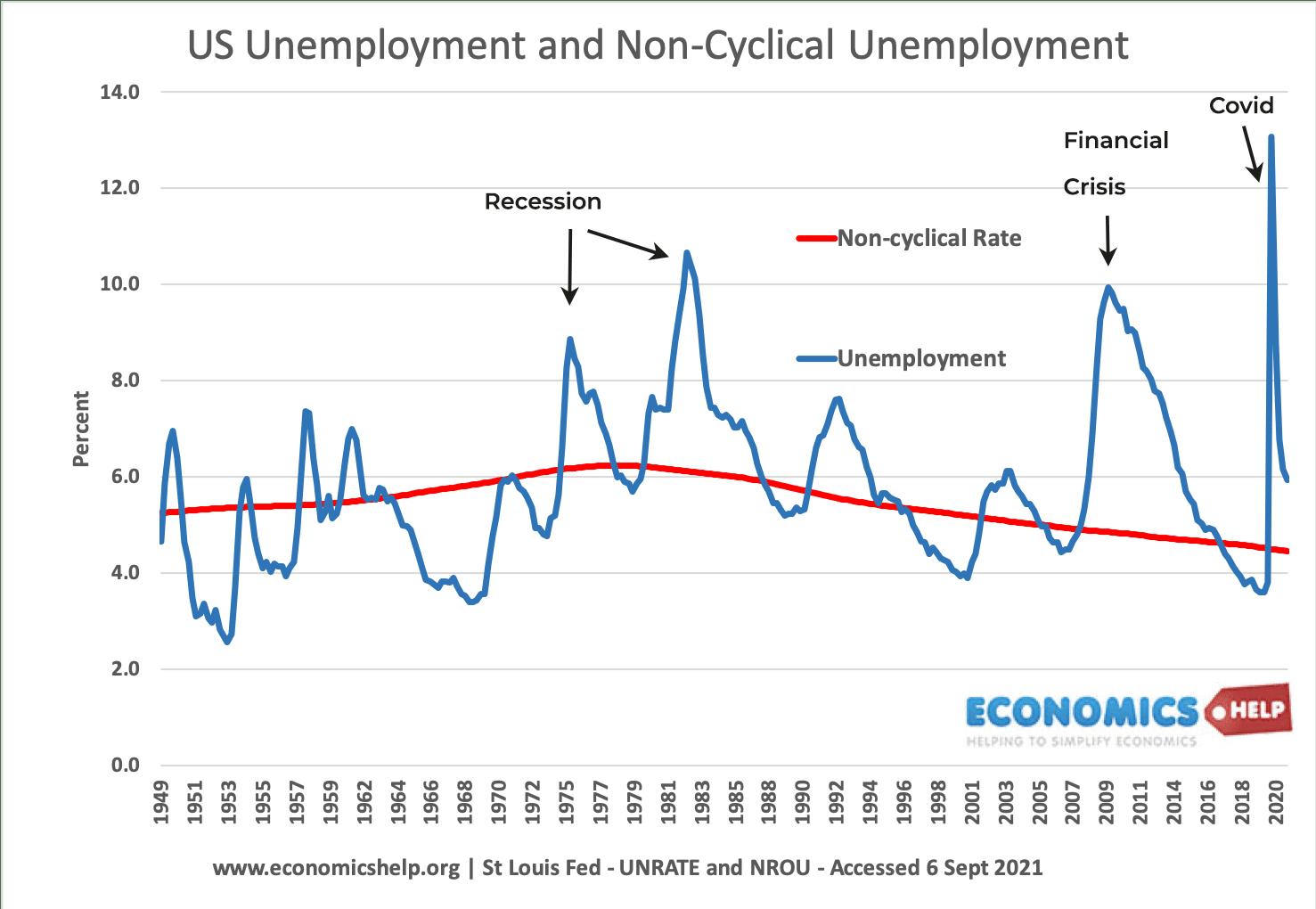 us-unemployment-non-cyclical-48-21-notes