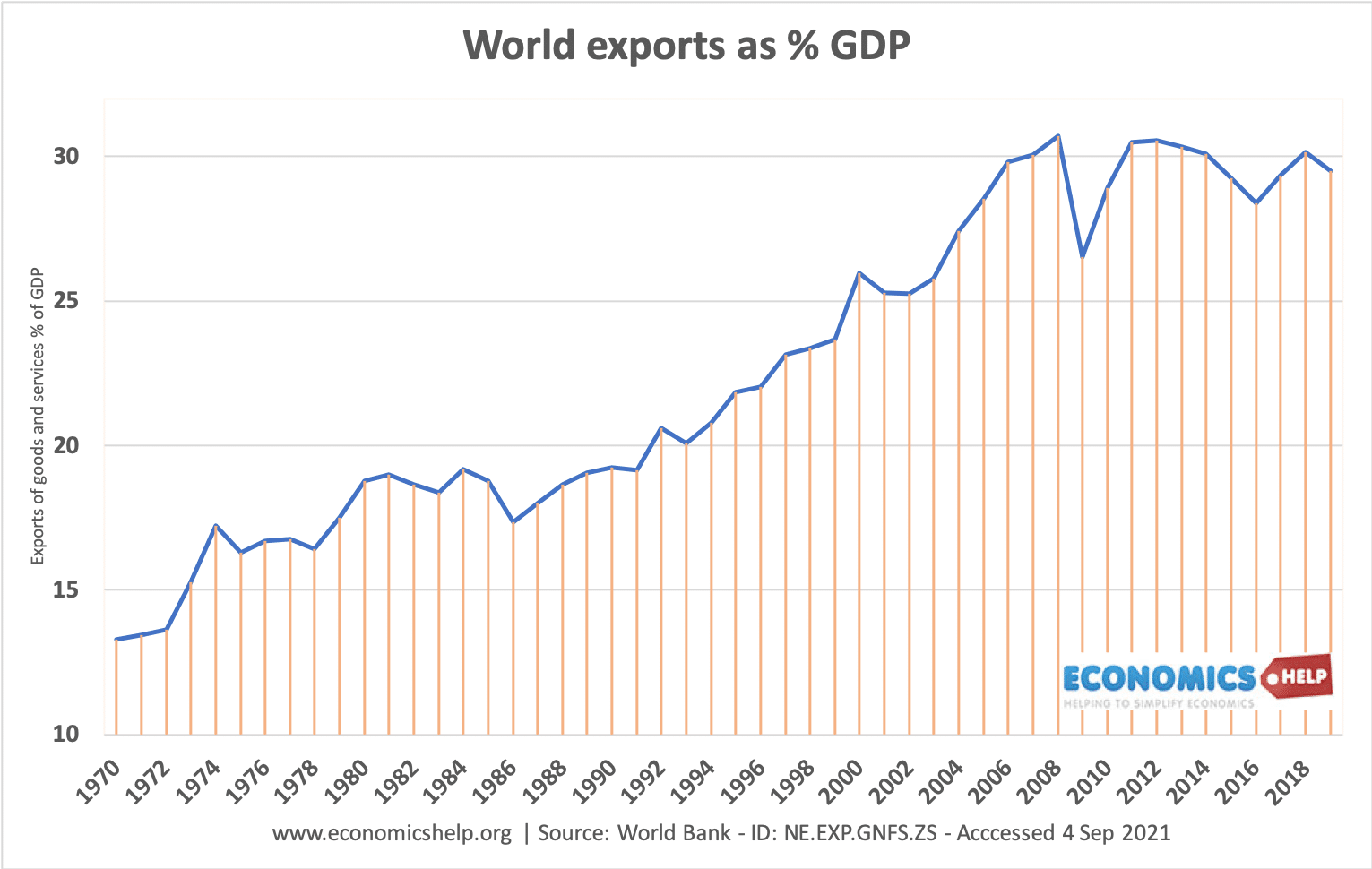 world-exports-gdp-1970-2020