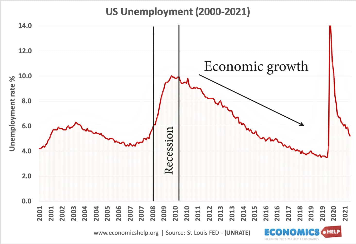 us-unemployment-2001-2021-markings