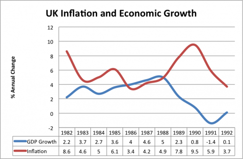 inflation and government economic polices essay