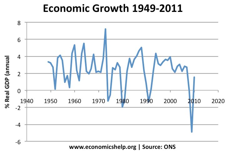 http://www.economicshelp.org/wp-content/uploads/blog-uploads/2011/02/economic-growth-yearly-1949-2010.jpg