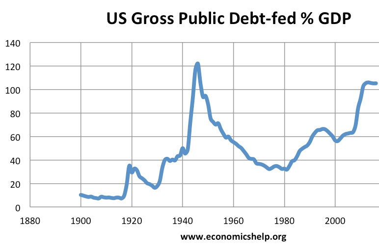 Bild US Debt to GDP