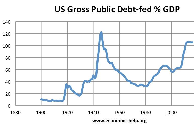 us-debt1900-2015.jpg
