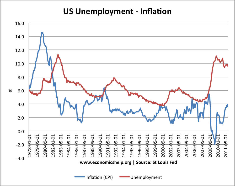 inflation essay