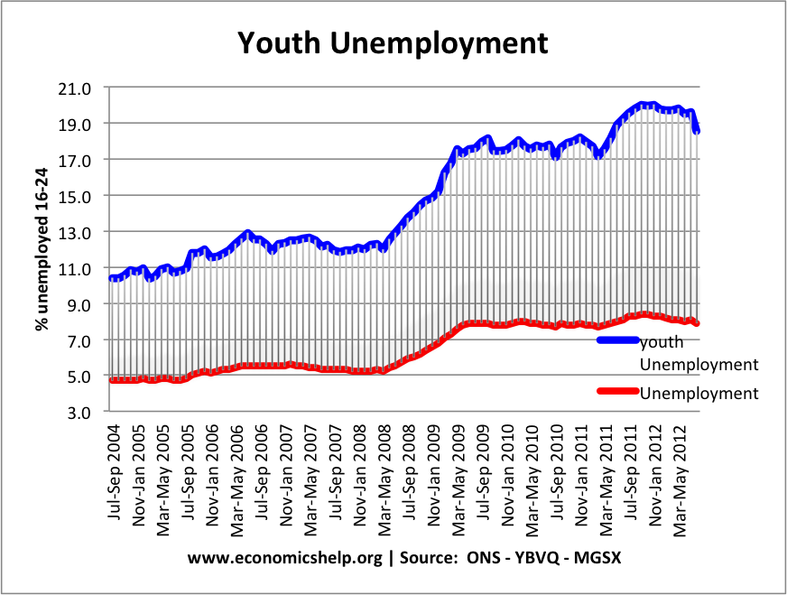 thesis about unemployment rate