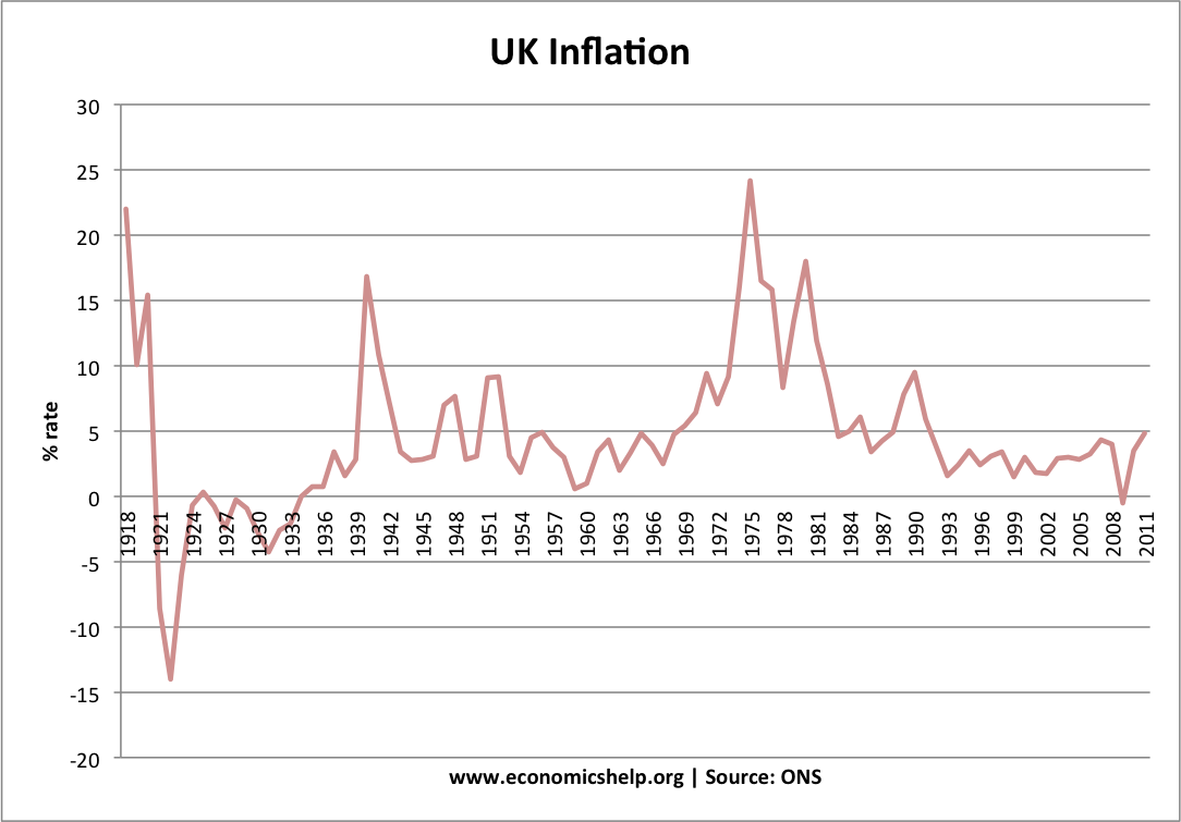 inflation-1918-2011.png