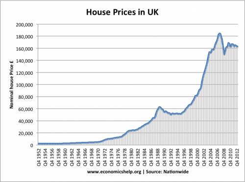 house-prices-1952-500x372.png
