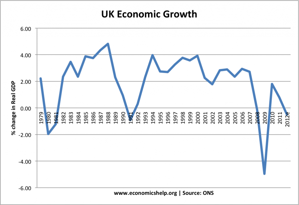 the economic effects of the 1980 The current economic conditions and comparisons with 1980-1981 and 1990-1992 comparisons can be made with previous recessions in the past 30 years, in particular with the recessions of 1980-81 and 1990-1992.