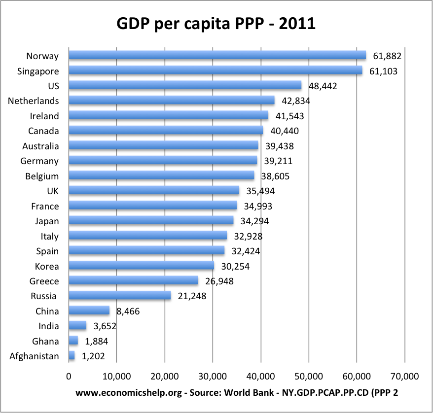 how does the gdp per capita Projected gdp per capita ranking (2018-2023)  (1,9) is present in both list of top ten gdp and gdp per capita ranking at nominal terms germany (4,17), canada.