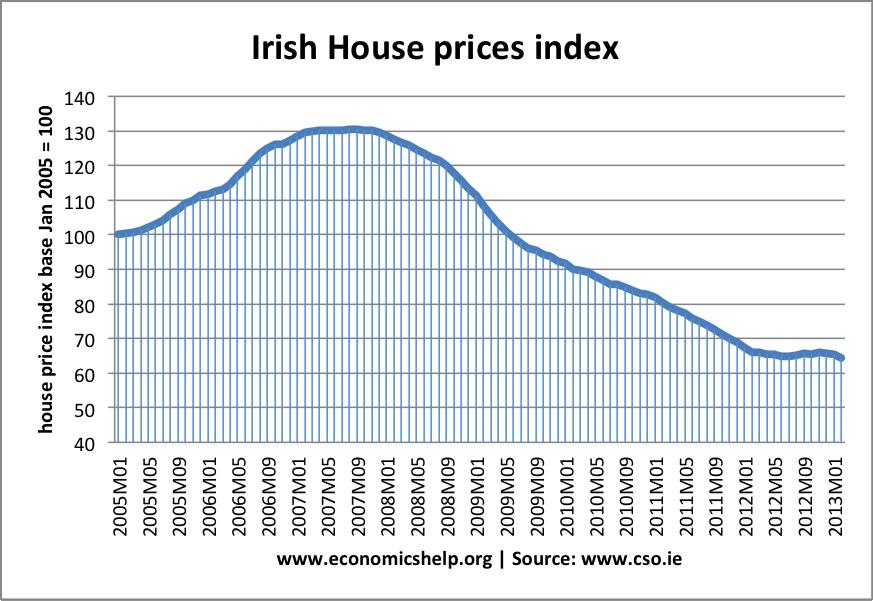 irish-house-prices.png