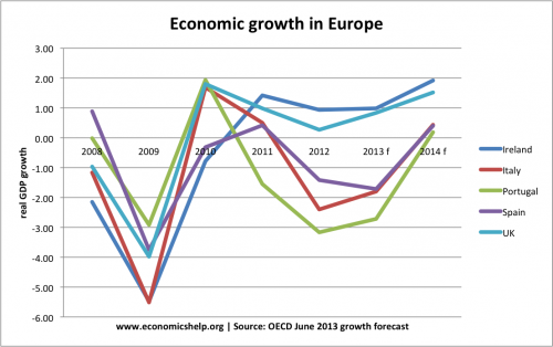 economic crisis in europe Economic snapshot for central & eastern europe september 5, 2018 cee economy grows solidly in q2 preliminary data revealed that the central and eastern european (cee) economy grew robustly in the second quarter of the year, although the pace of expansion continued to slow after peaking in q3 2017.